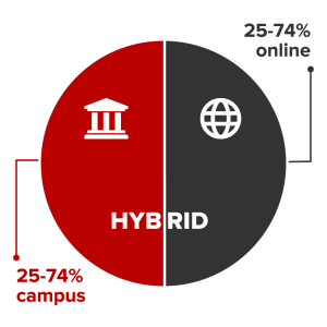 Hybrid courses are conducted 25-74% on campus and 25-74% online.