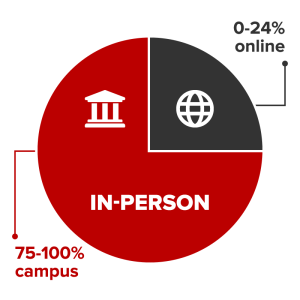 In-person courses are conducted 75-100% on campus and 0-24% online.